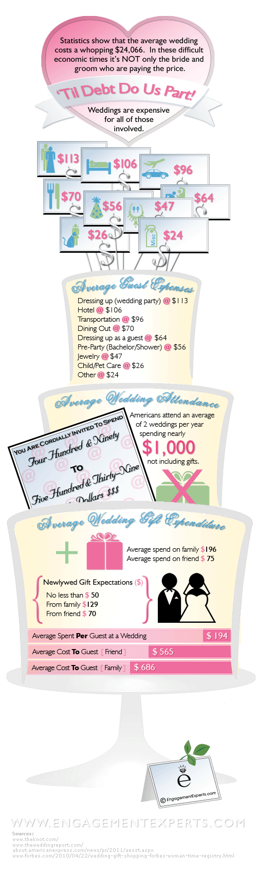 An infographic describing all the costs associated with being a wedding guest