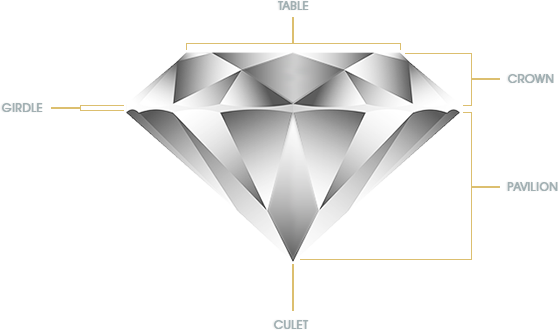 Diagram of the parts and names of a diamond