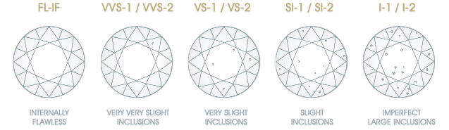 A diamond clarity chart ranging from flawless to imperfect