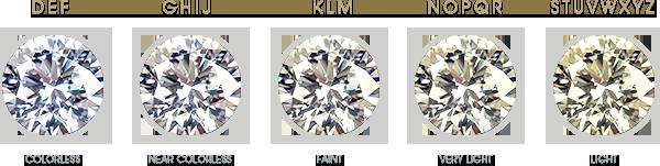 Diamond color scale D-Z